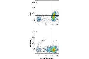 Flow Cytometry (FACS) image for anti-Coagulation Factor II (thrombin) Receptor (F2R) (AA 27-102), (AA 375-425) antibody (APC) (ABIN4897018)