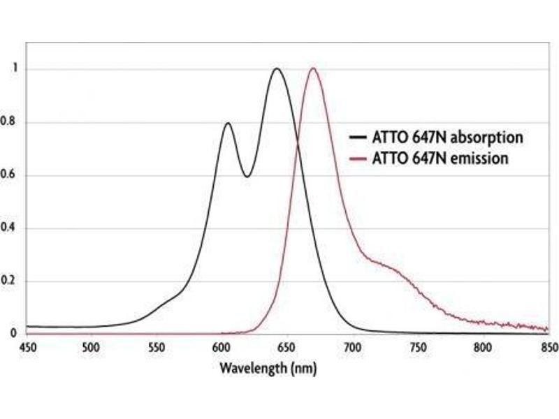 Flow Cytometry (FACS) image for Goat anti-Rabbit IgG antibody (Atto 647N) (ABIN2668999)