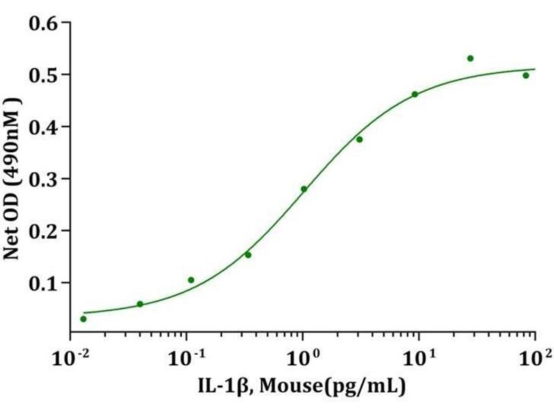 Activity Assay (AcA) image for Interleukin 1, beta (IL1B) protein (ABIN988112)