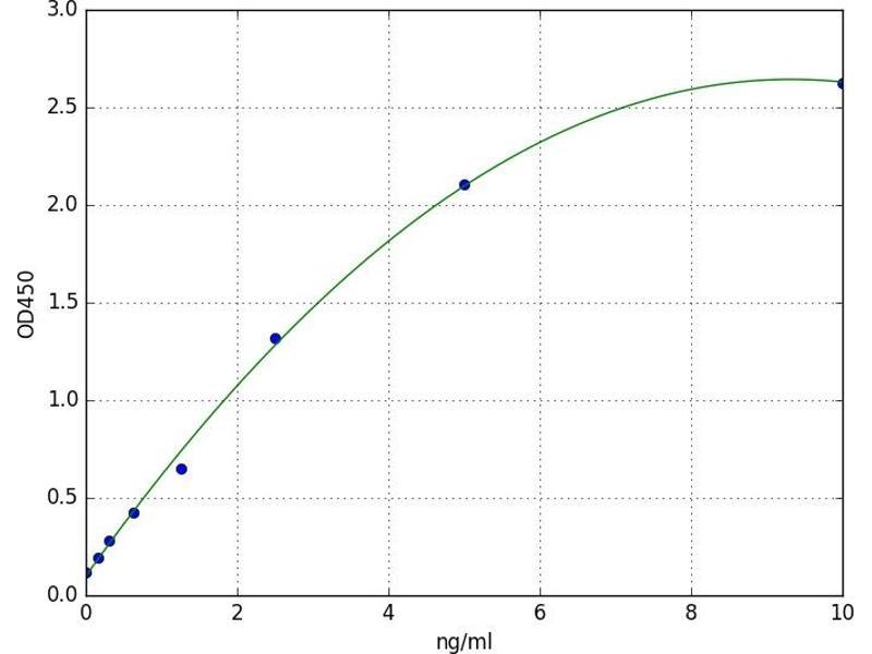 Lysophosphatidic Acid Receptor 3 (LPAR3) ELISA Kit