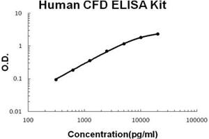 Image no. 1 for Complement Factor D (CFD) ELISA Kit (ABIN1889368)