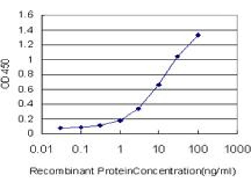 ELISA image for anti-EPH Receptor A4 (EPHA4) (AA 887-986), (partial) antibody (ABIN560755)