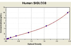 Image no. 2 for Sialic Acid Binding Ig-Like Lectin 8 (SIGLEC8) ELISA Kit (ABIN1117102)