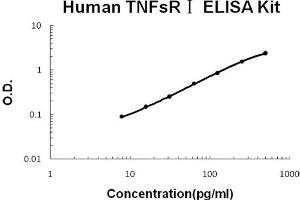 Image no. 1 for Soluble Tumor Necrosis Factor Receptor Type 1 (sTNF-R1) ELISA Kit (ABIN6719787)