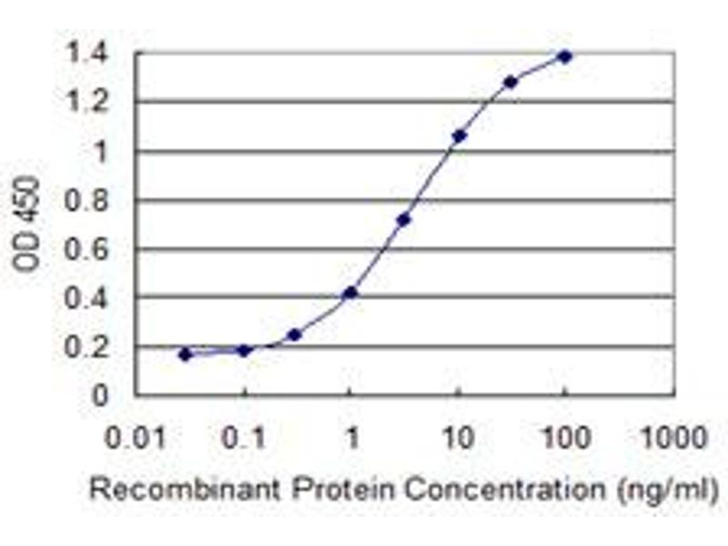 ELISA image for anti-MAX Interactor 1 (MXI1) (AA 1-182) antibody (ABIN518116)