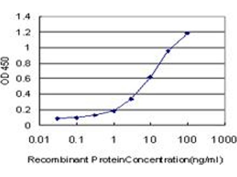 ELISA image for anti-EPH Receptor A3 Antikörper (EPHA3) (AA 202-326) (ABIN515330)