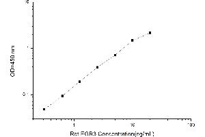 Image no. 1 for Early Growth Response 3 (EGR3) ELISA Kit (ABIN1114693)