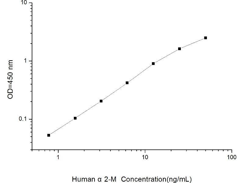 alpha-2-Macroglobulin (A2M) ELISA Kit (2)