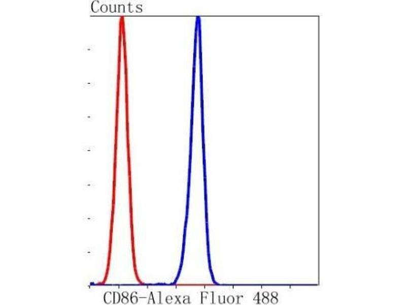 Flow Cytometry (FACS) image for anti-CD86 Molecule (CD86) (AA 1-200) antibody (ABIN5951757)