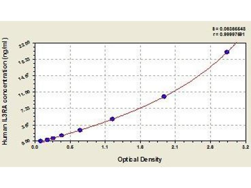 Interleukin 3 Receptor, alpha (Low Affinity) (IL3RA) ELISA Kit