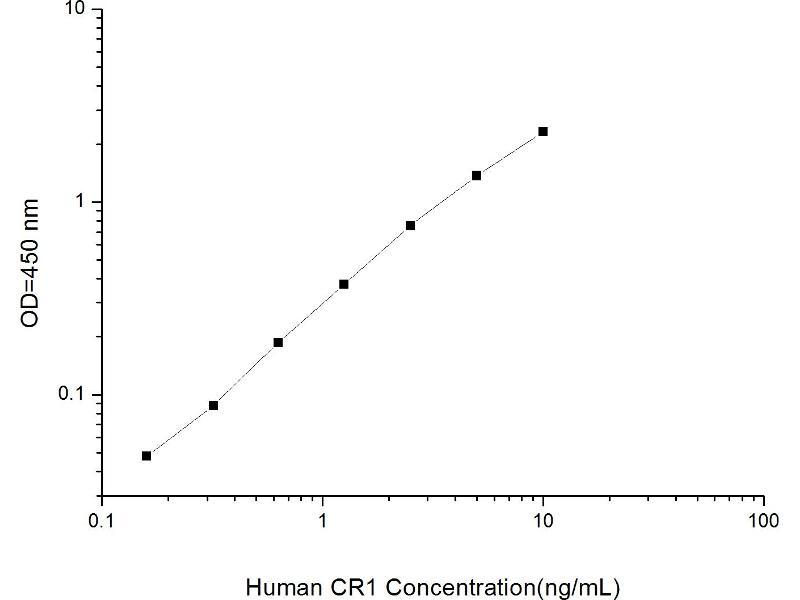 Complement Component Receptor 1 (CD35) (CR1) ELISA Kit (2)