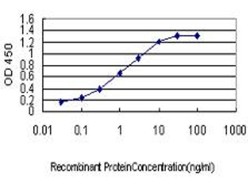 ELISA image for anti-PDK3 antibody (Pyruvate Dehydrogenase Kinase, Isozyme 3) (AA 174-263) (ABIN562161)