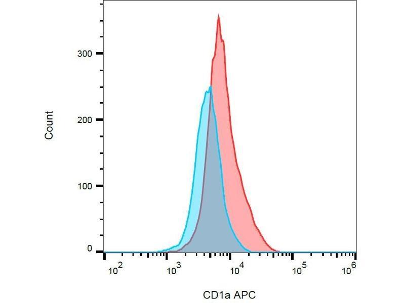 Image no. 2 for anti-CD1a Molecule (CD1A) antibody (FITC) (ABIN94019)