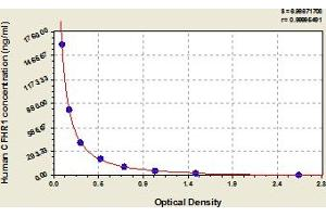 Image no. 1 for Complement Factor H-Related 1 (CFHR1) ELISA Kit (ABIN6975028)