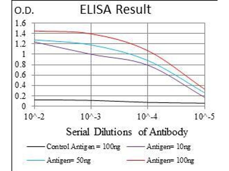 ELISA image for anti-CD24 Molecule (CD24) (AA 15-80) antibody (ABIN1724858)