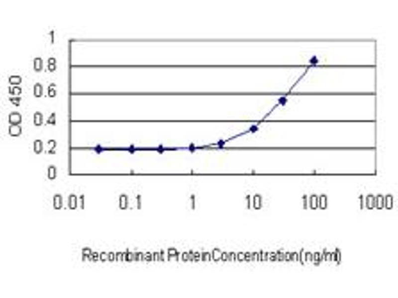 ELISA image for anti-DLD antibody (Dihydrolipoamide Dehydrogenase) (AA 1-509) (ABIN560607)
