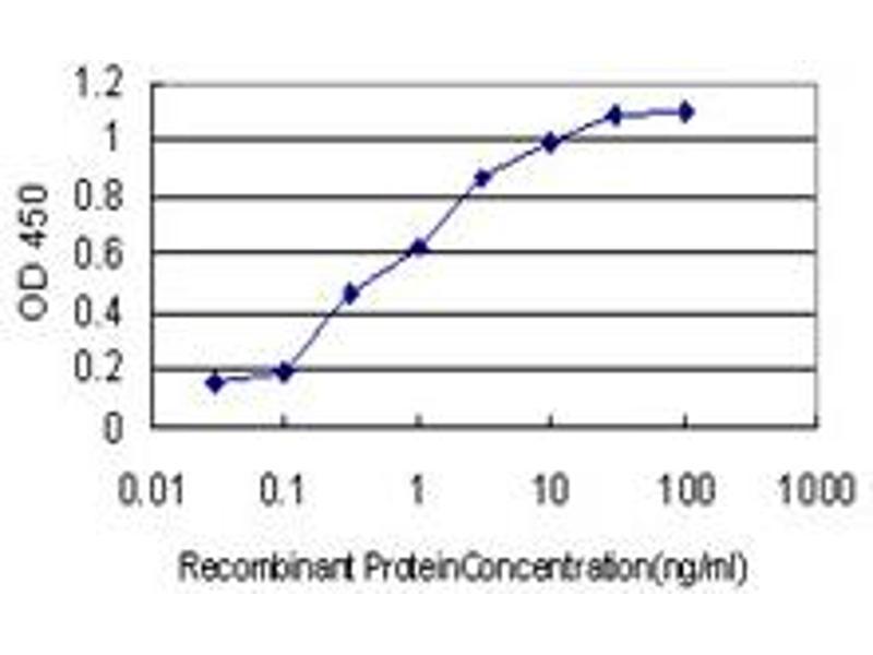 ELISA image for anti-Nudix (Nucleoside Diphosphate Linked Moiety X)-Type Motif 3 (NUDT3) (AA 1-172), (full length) antibody (ABIN564849)