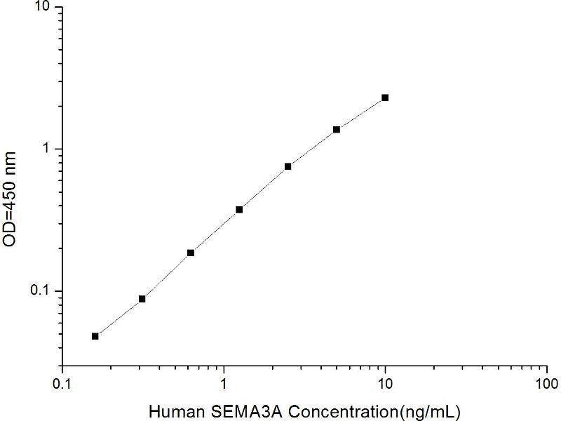 Sema Domain, Immunoglobulin Domain (Ig), Short Basic Domain, Secreted, (Semaphorin) 3A (SEMA3A) ELISA Kit (2)