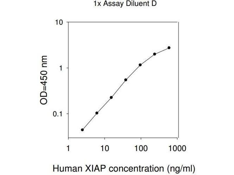 X-Linked Inhibitor of Apoptosis (XIAP) ELISA Kit