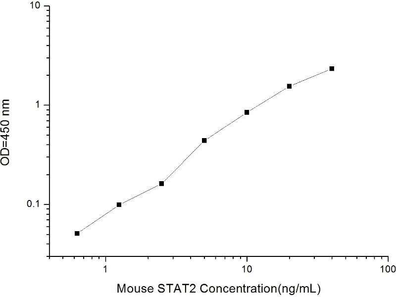 Signal Transducer and Activator of Transcription 2, 113kDa (STAT2) ELISA Kit