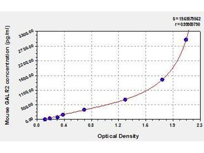Galanin Receptor 2 (GALR2) ELISA Kit