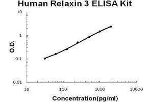 Image no. 1 for Relaxin 3 (RLN3) ELISA Kit (ABIN2859258)