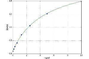 Image no. 1 for Growth Differentiation Factor 10 (GDF10) ELISA Kit (ABIN5520747)