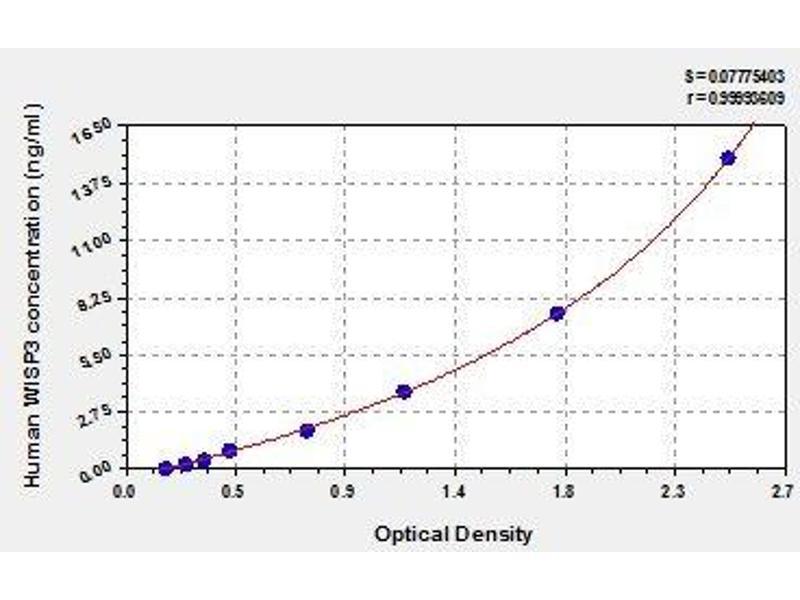 Wnt1 Inducible Signaling Pathway Protein 3 (WISP3) ELISA Kit