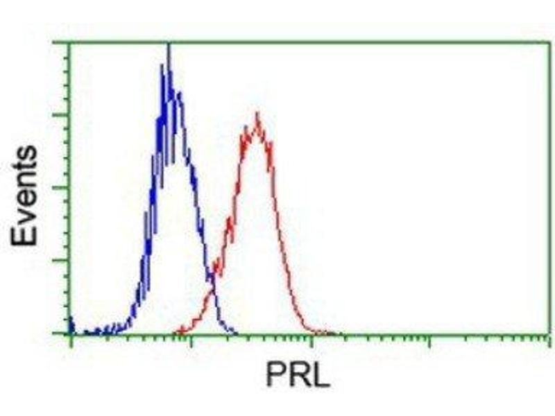 Flow Cytometry (FACS) image for anti-Prolactin antibody (PRL) (ABIN4347615)