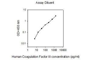 Image no. 1 for Coagulation Factor III (thromboplastin, Tissue Factor) (F3) ELISA Kit (ABIN2702921)
