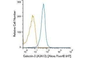 Flow Cytometry (FACS) image for anti-Lectin, Galactoside-Binding, Soluble, 3 (LGALS3) antibody (ABIN152697)