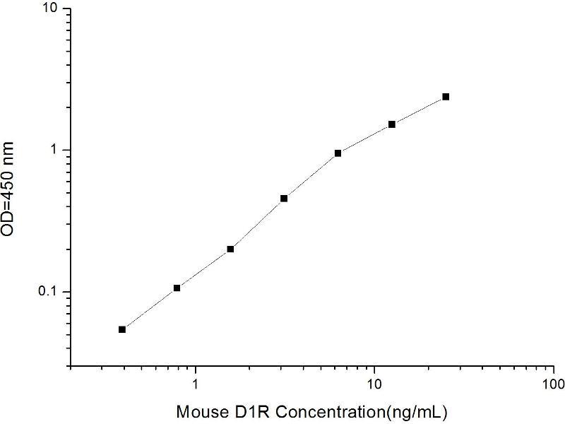 Dopamine Receptor D1 (DRD1) ELISA Kit (2)