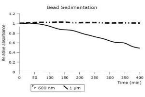image for MagSi-STA 600 beads (ABIN1721144)