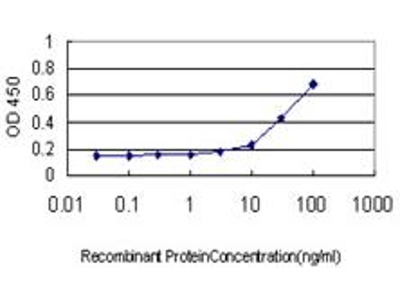 ELISA image for anti-Hedgehog Interacting Protein (HHIP) (AA 21-120) antibody (ABIN566261)