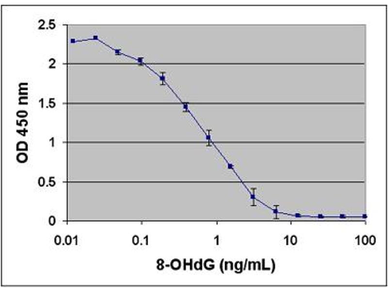 ELISA image for Oxidative DNA Damage ELISA Kit (ABIN2344960)