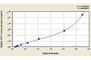Image no. 1 for Insulin-Like Growth Factor 1 (IGF1) ELISA Kit (ABIN365545)