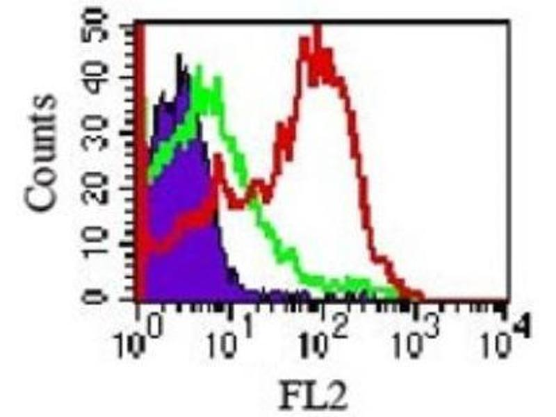 Flow Cytometry (FACS) image for anti-Toll-Like Receptor 4 (TLR4) antibody (ABIN252522)