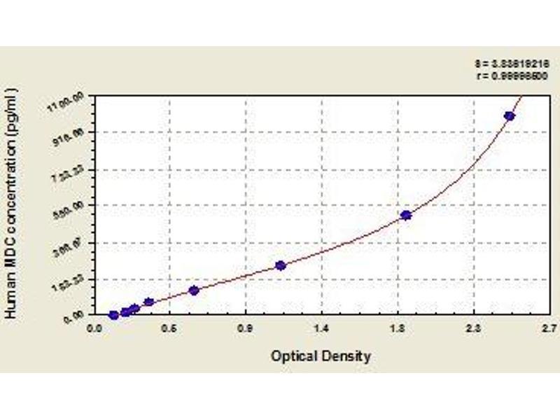 ELISA image for Chemokine (C-C Motif) Ligand 22 (CCL22) ELISA Kit (ABIN365803)