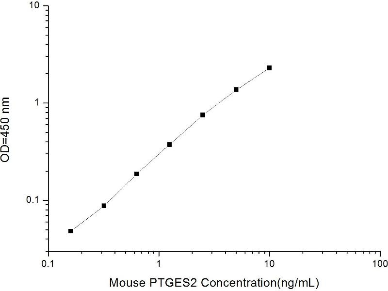 Prostaglandin E Synthase 2 (PTGES2) ELISA Kit