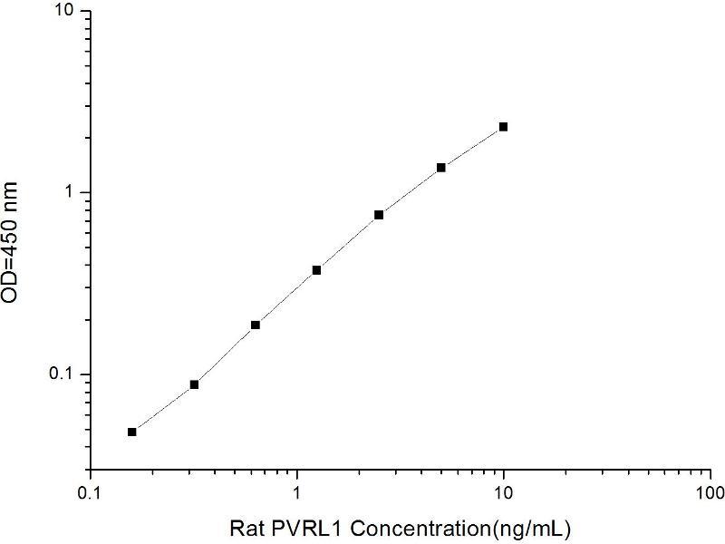 Poliovirus Receptor-Related 1 (Herpesvirus Entry Mediator C) (PVRL1) ELISA Kit