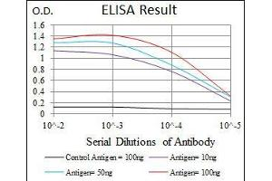 ELISA image for anti-PIK3CA antibody (Phosphoinositide-3-Kinase, Catalytic, alpha Polypeptide) (ABIN969555)