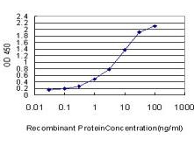 Image no. 4 for anti-F11 Receptor (F11R) (AA 1-299) antibody (ABIN565503)
