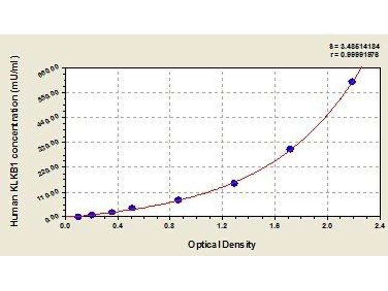 Kallikrein B, Plasma (Fletcher Factor) 1 (KLKB1) ELISA Kit