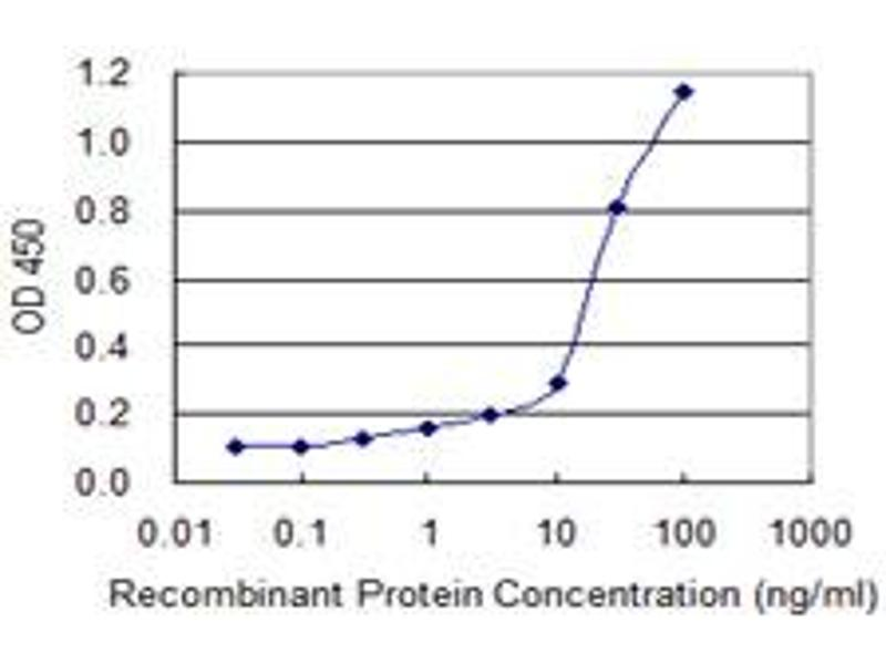 ELISA image for anti-Complement Component 4 Binding Protein, beta (C4BPB) (AA 1-251), (full length) antibody (ABIN513876)