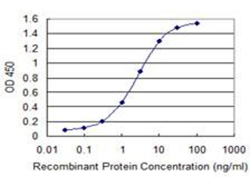 ELISA image for anti-YWHAZ antibody (tyrosine 3-Monooxygenase/tryptophan 5-Monooxygenase Activation Protein, zeta Polypeptide) (AA 51-150) (ABIN521446)