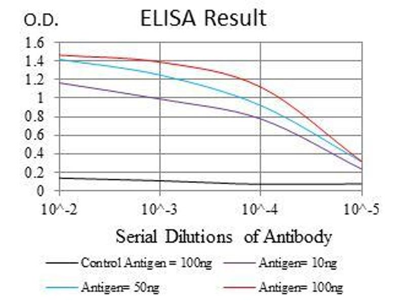 ELISA image for anti-PPP2R4 antibody (Protein Phosphatase 2A Activator, Regulatory Subunit 4) (ABIN969557)