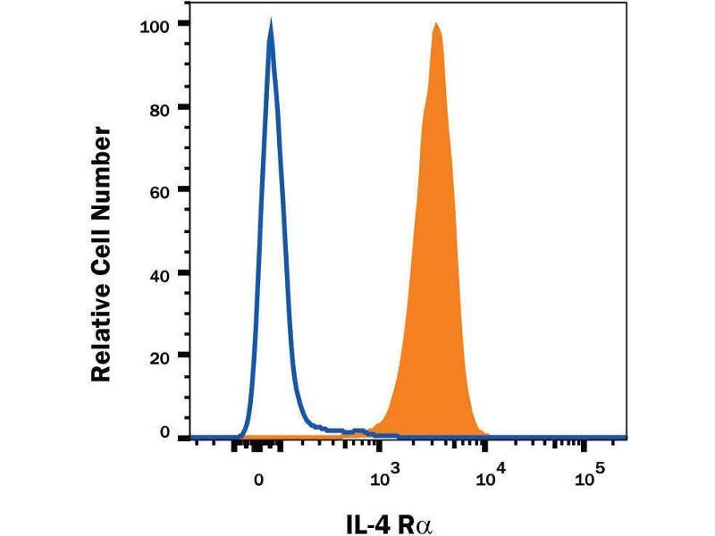 Flow Cytometry (FACS) image for anti-IL4 Receptor antibody (Interleukin 4 Receptor) (AA 24-232) (Allophycocyanin) (ABIN4896676)