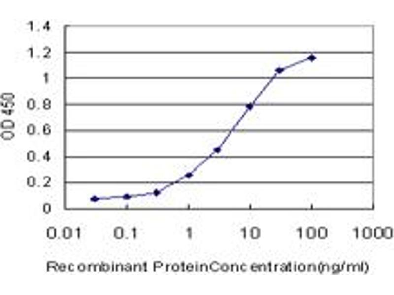 ELISA image for anti-MAP2K5 antibody (Mitogen-Activated Protein Kinase Kinase 5) (AA 1-120) (ABIN562434)