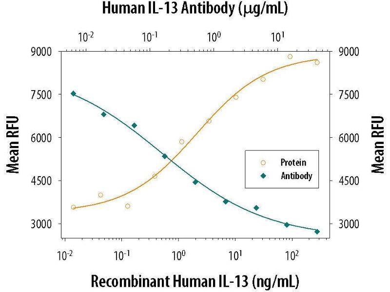 Neutralization (Neut) image for anti-IL-13 antibody (Interleukin 13) (AA 35-146) (ABIN4900266)