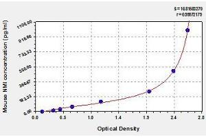 Image no. 1 for N-Myc (And STAT) Interactor (NMI) ELISA Kit (ABIN845615)